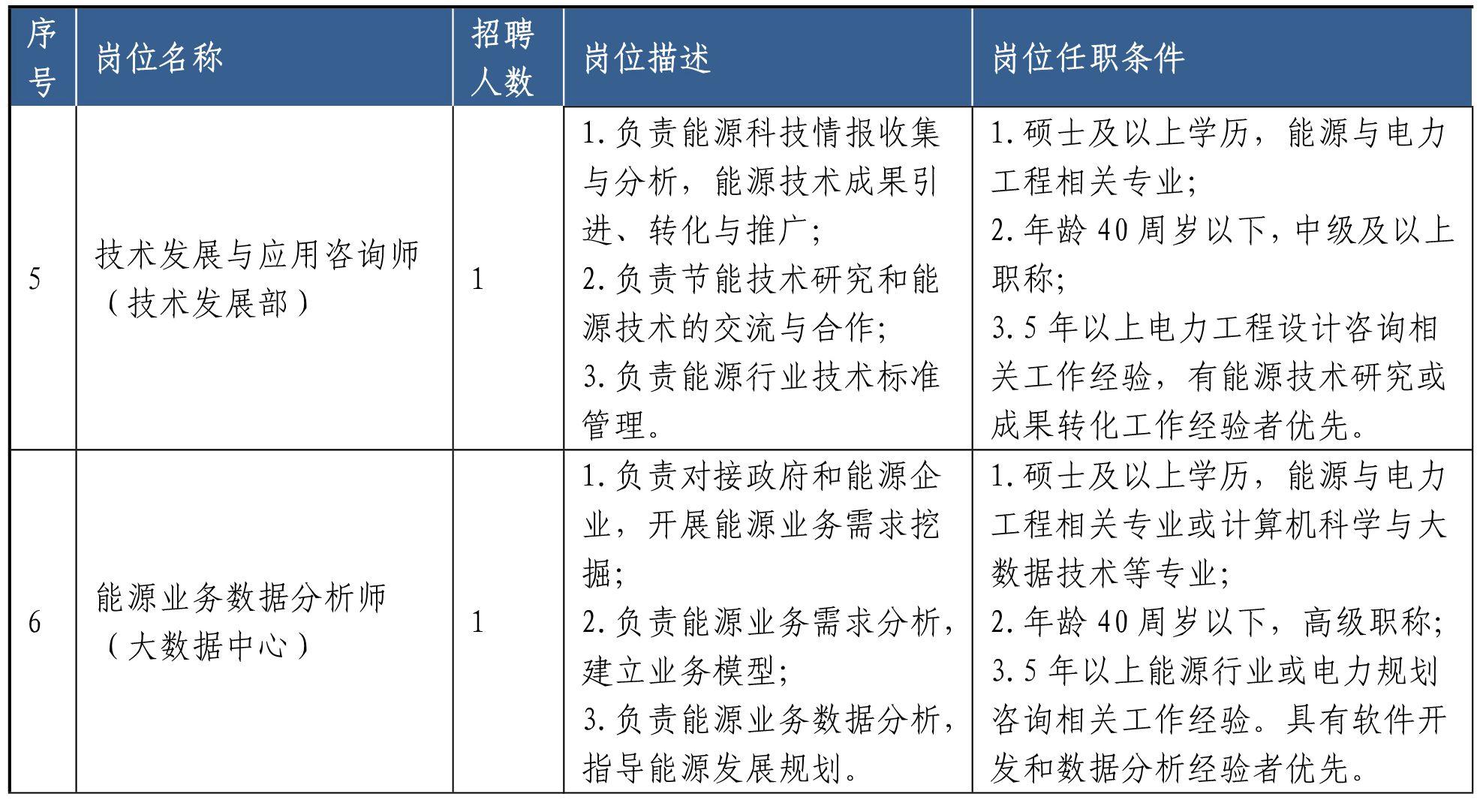 2020年山东省能源规划发展研究中心招聘12人公告2