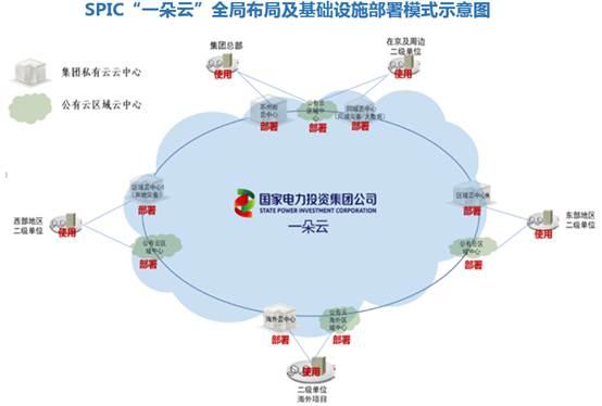 """集团公司""""一朵云""""全局布局及基础设施部署.jpg"""